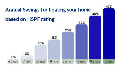 Annual savings for cooling your home based on HSPF rating