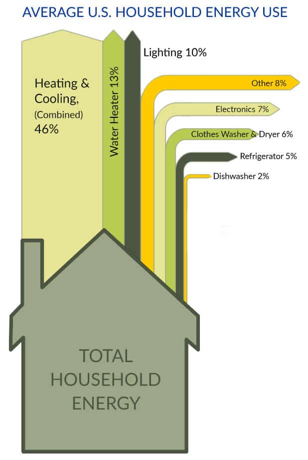 Average U.S. Household Energy Energy Use Diagram Airplus Heating and Cooling