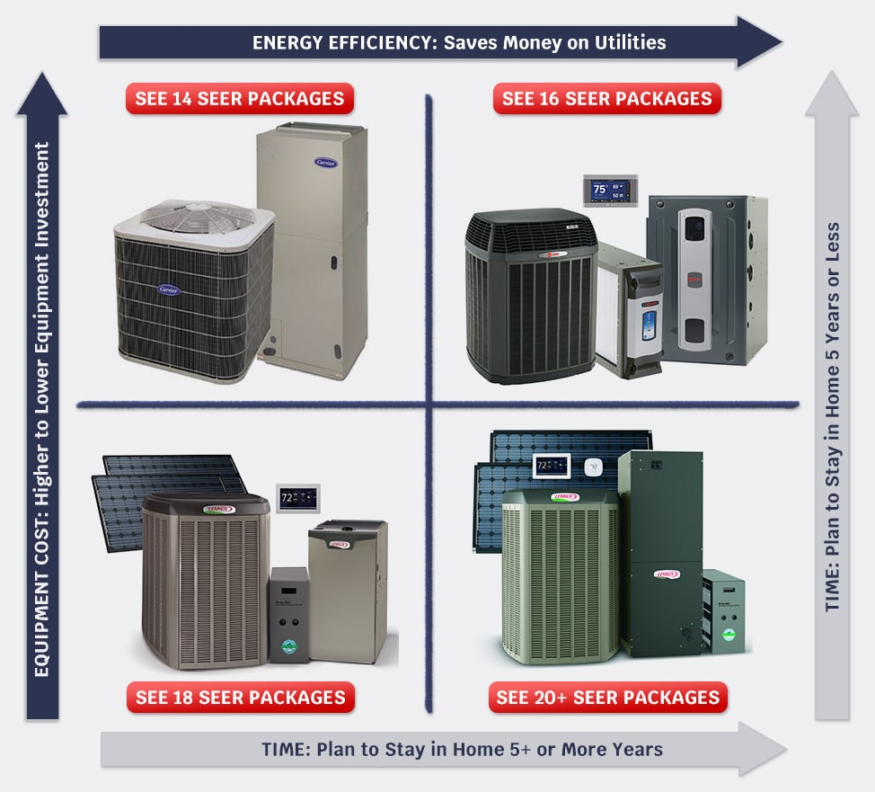Hvac Systems Hvac Services Lorton Airplus Heating Cooling