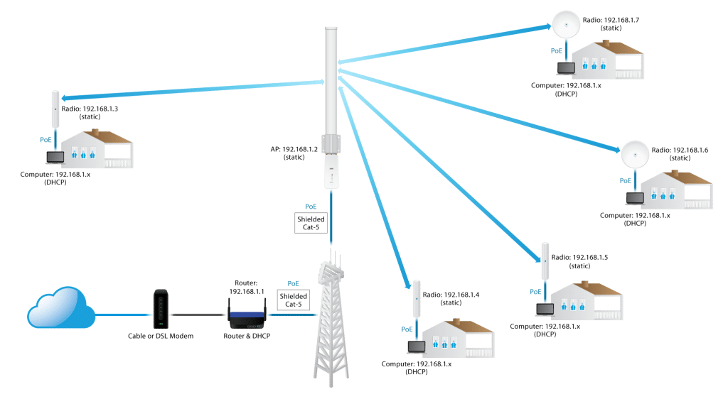 AirMAX How to configure a PtP ISP style AP Diagram