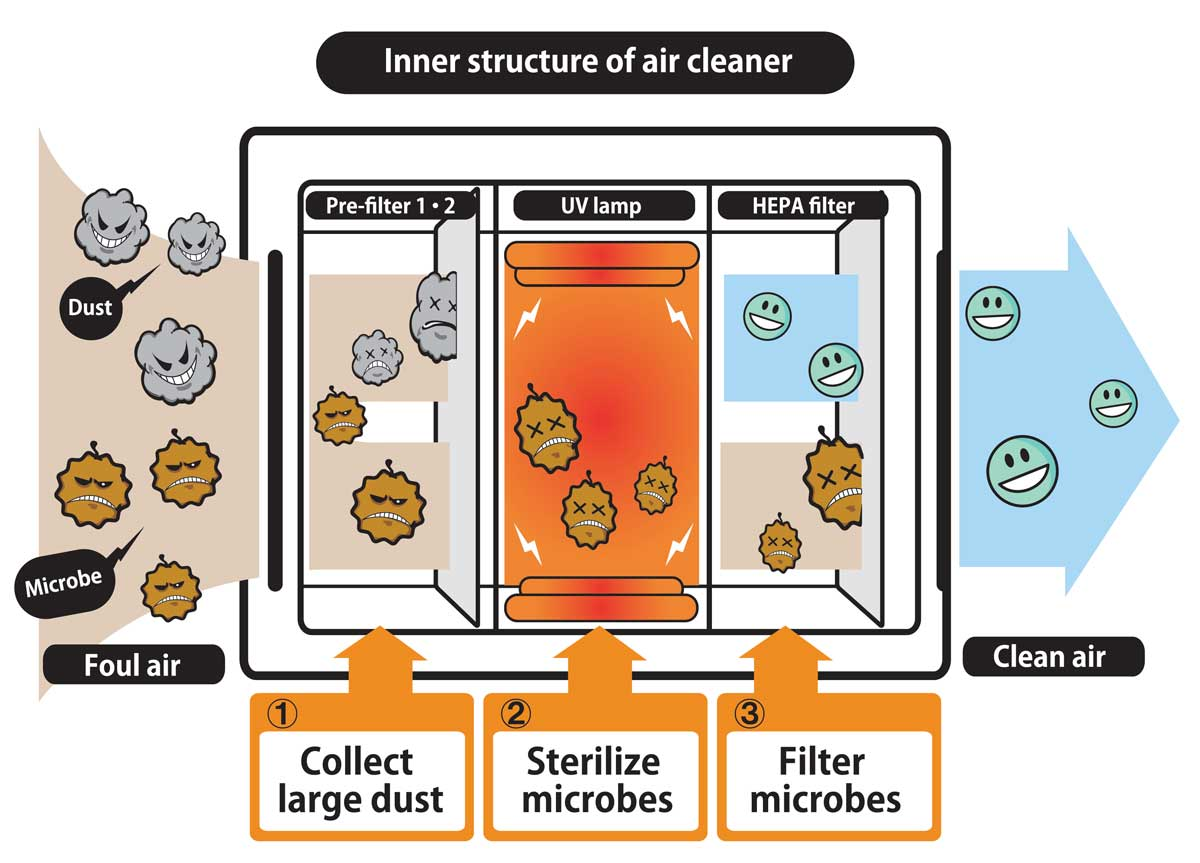 How and Air Scrubber Works